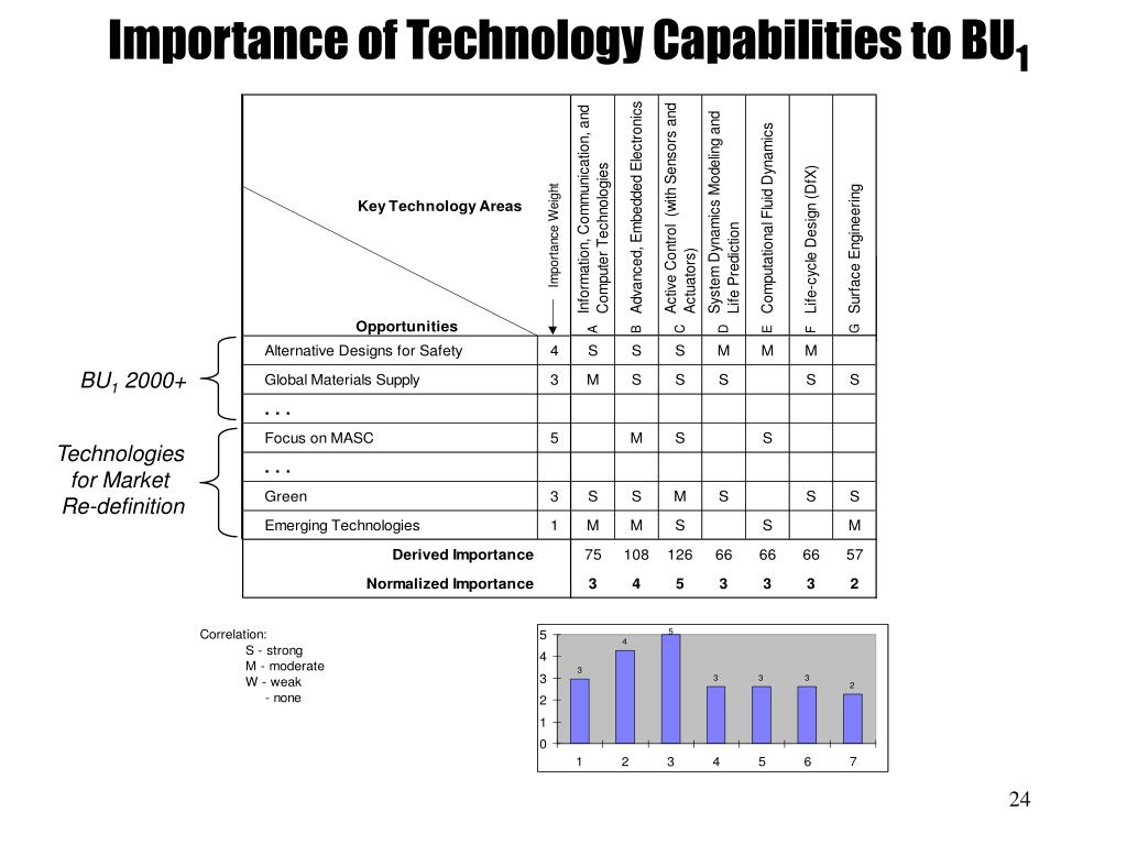 Importance of Technology Capabilities to BU