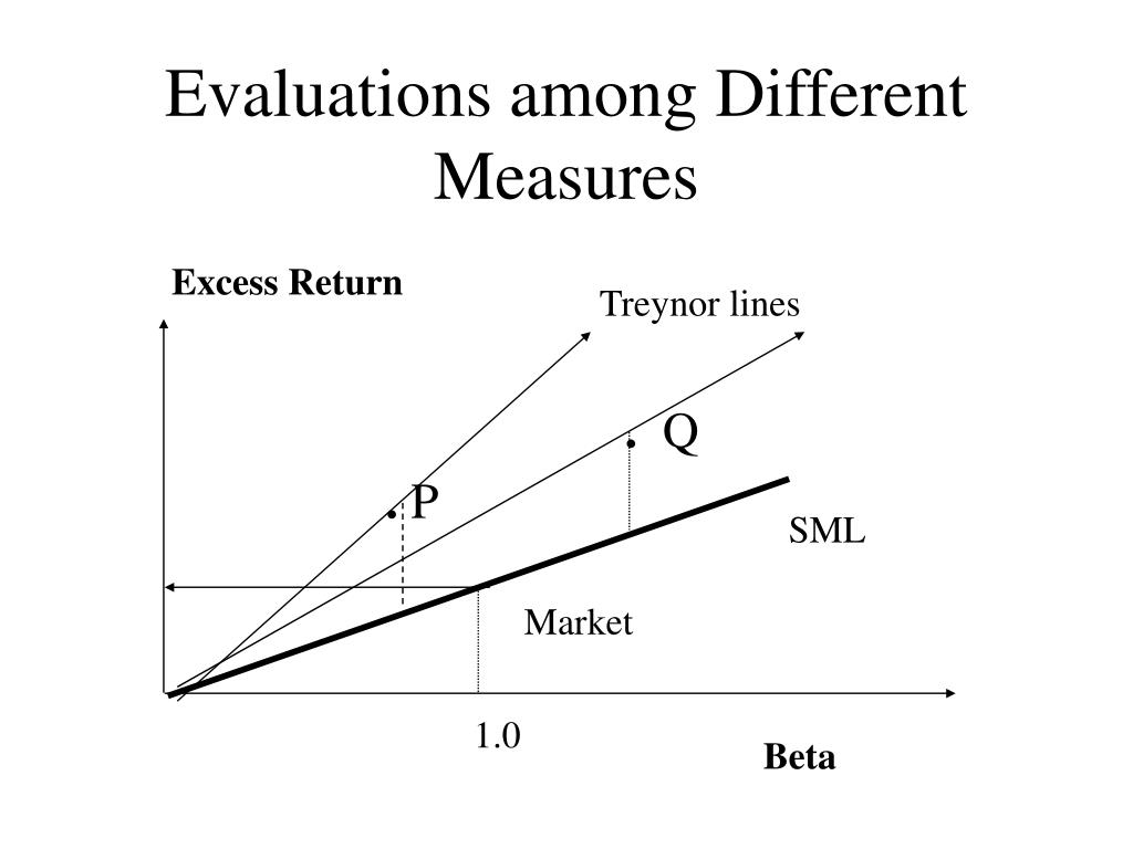 Evaluations among Different Measures