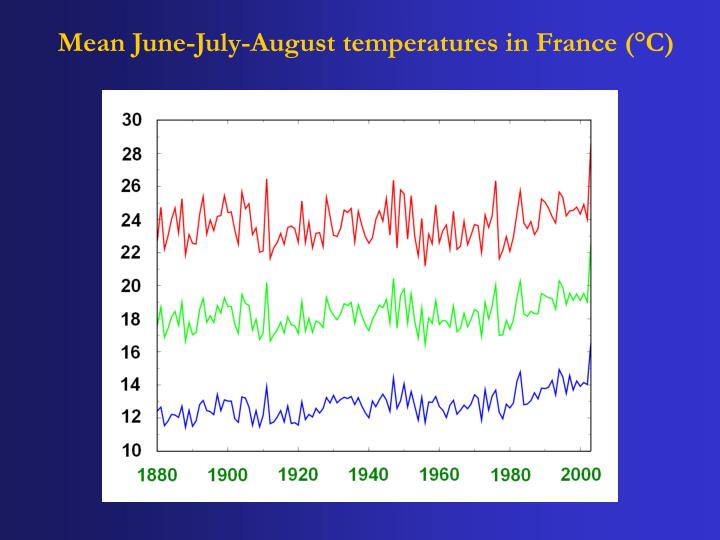 Mean june july august temperatures in france c