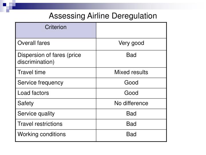 Assessing Airline Deregulation