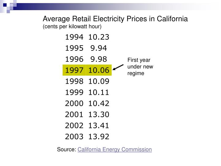 Average Retail Electricity Prices in California