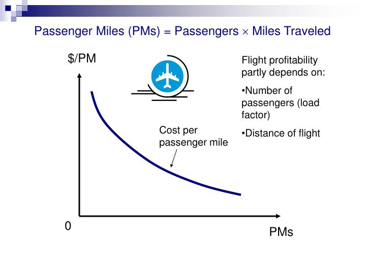 Passenger Miles (PMs) = Passengers