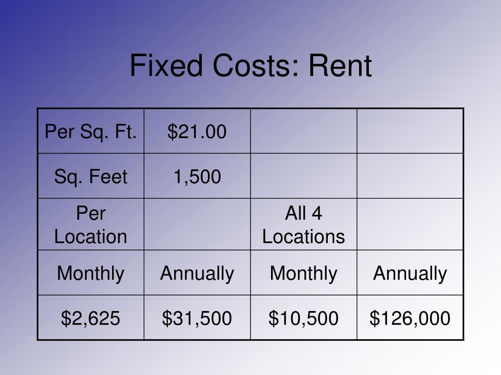 Fixed Costs: Rent