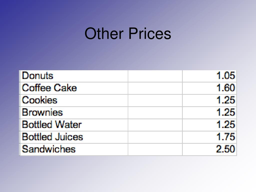 Other Prices