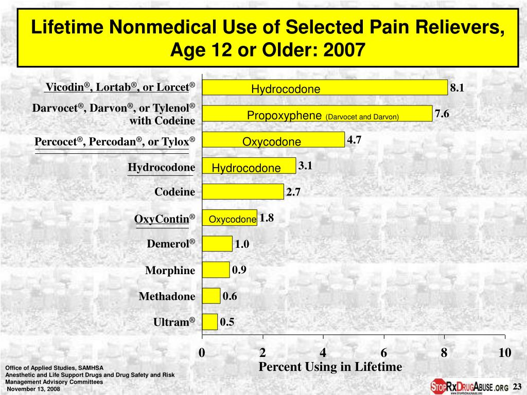 Lifetime Nonmedical Use of Selected Pain Relievers,