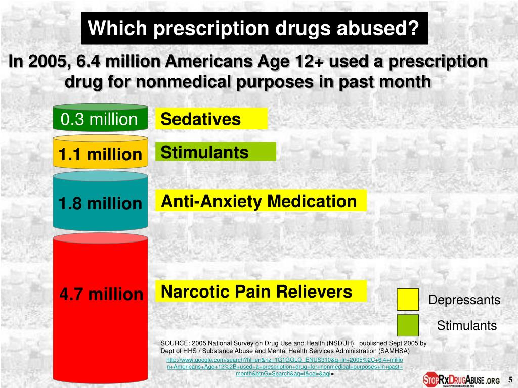 Which prescription drugs abused?
