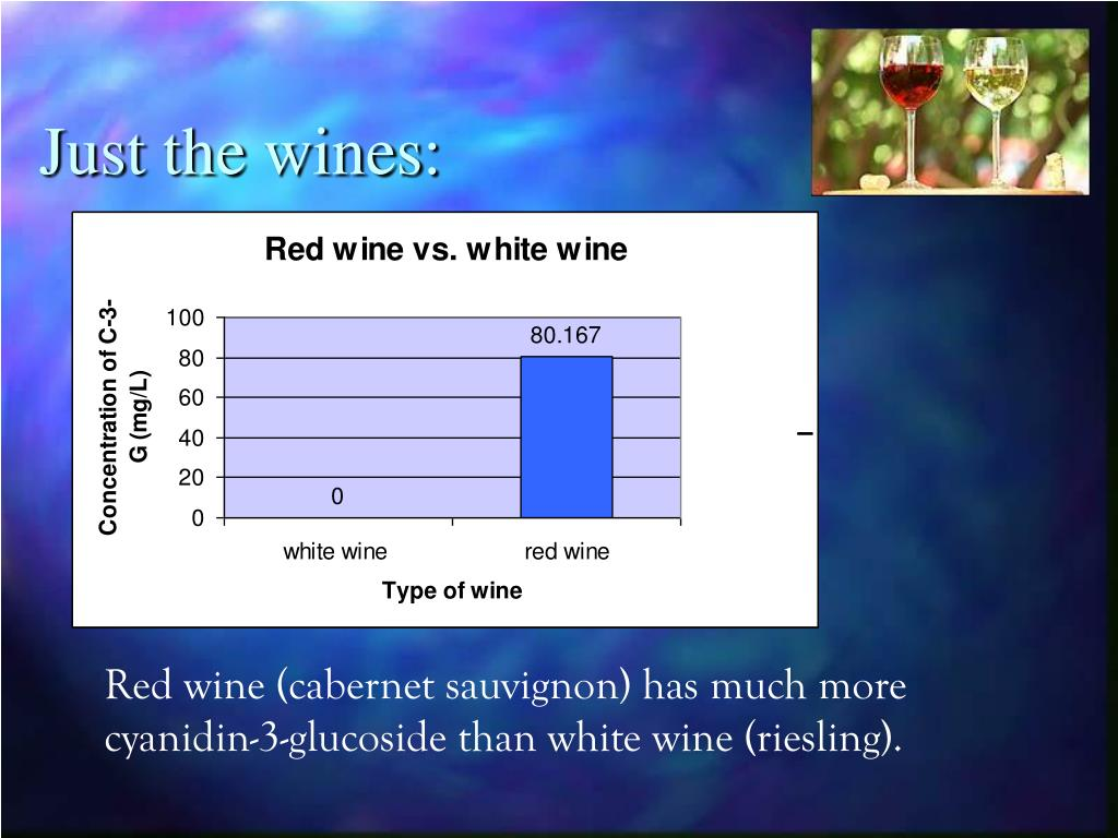 Just the wines: