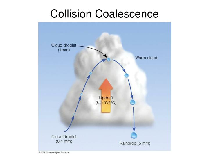 Collision Coalescence