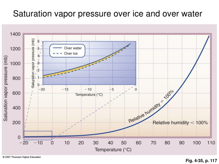 Saturation vapor pressure over ice and over water
