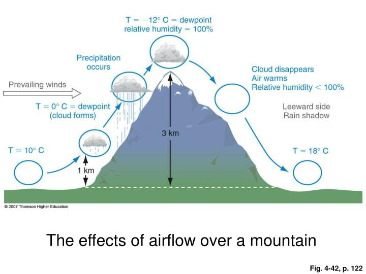 The effects of airflow over a mountain