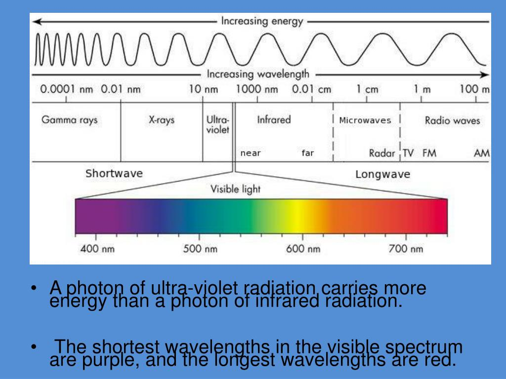 A photon of ultra-violet radiation carries more energy than a photon of infrared radiation.
