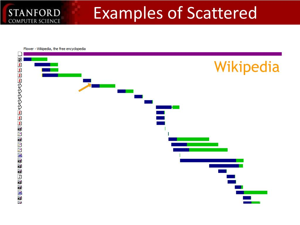 Examples of Scattered Scripts