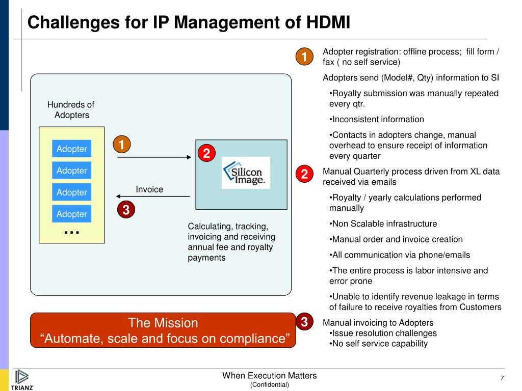 Challenges for IP Management of HDMI