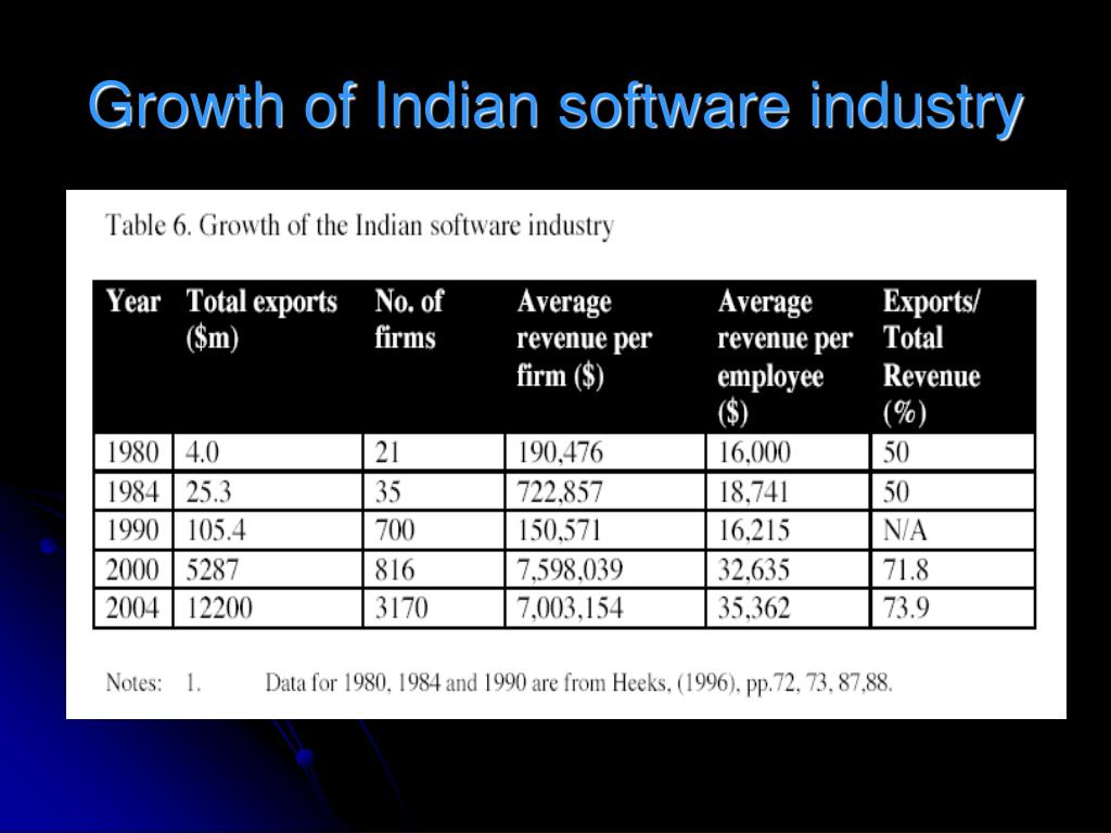 Growth of Indian software industry