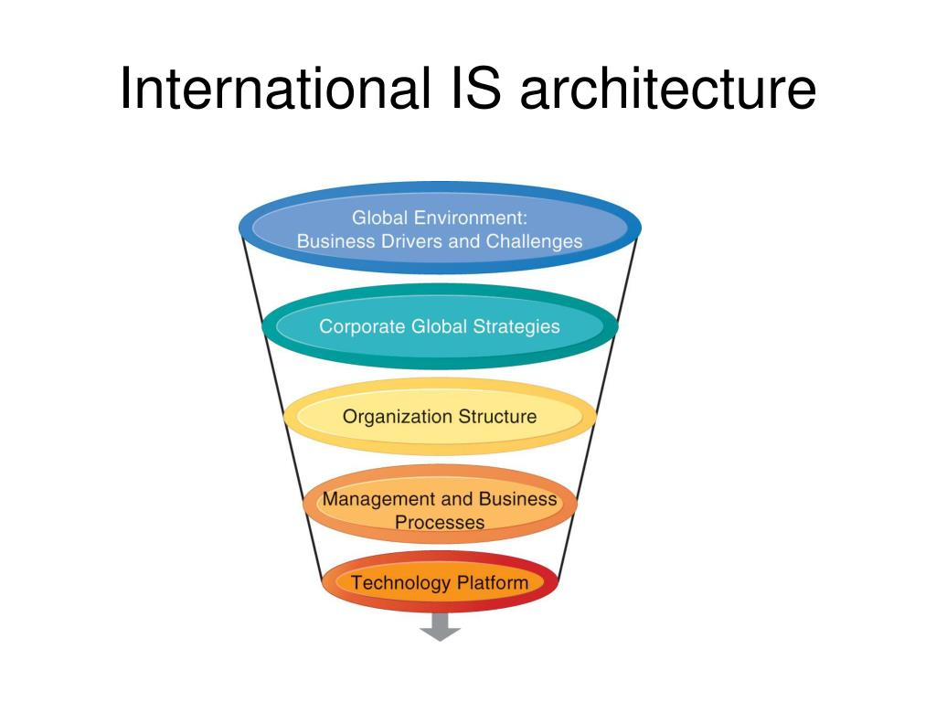 International IS architecture