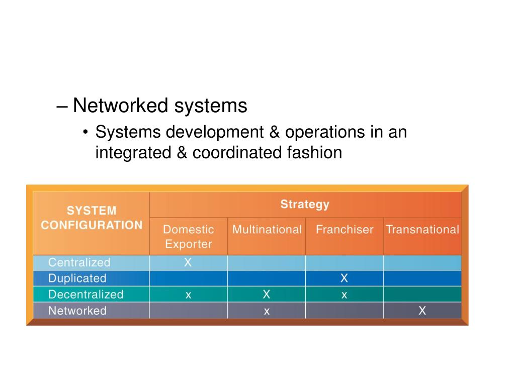 Networked systems