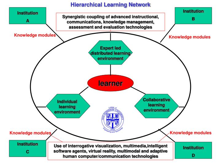 Hierarchical Learning Network