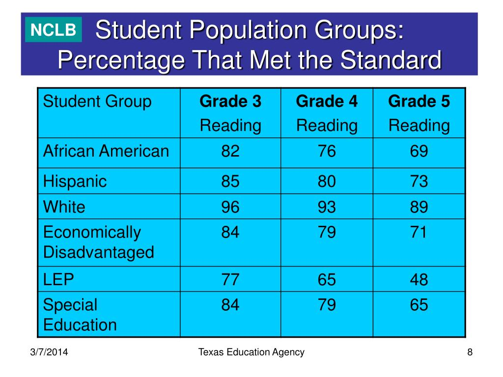 Student Population Groups: