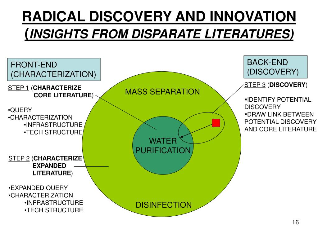RADICAL DISCOVERY AND INNOVATION