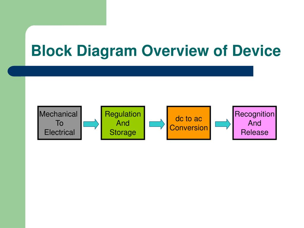 Block Diagram Overview of Device