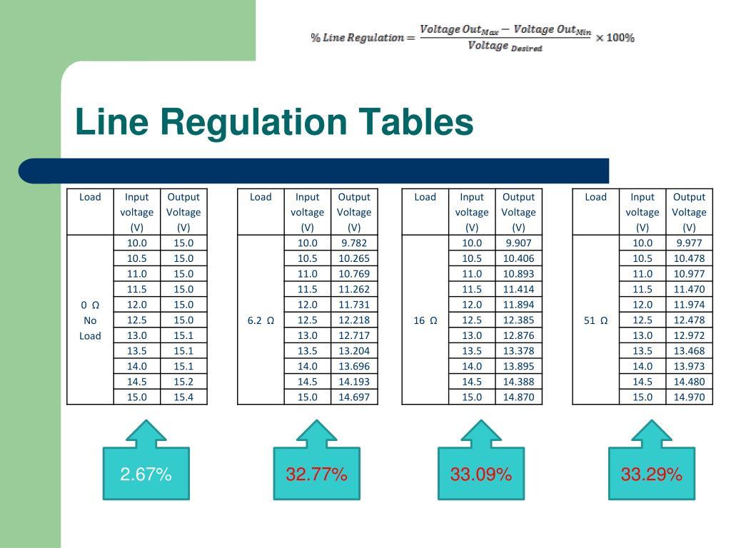 Line Regulation Tables