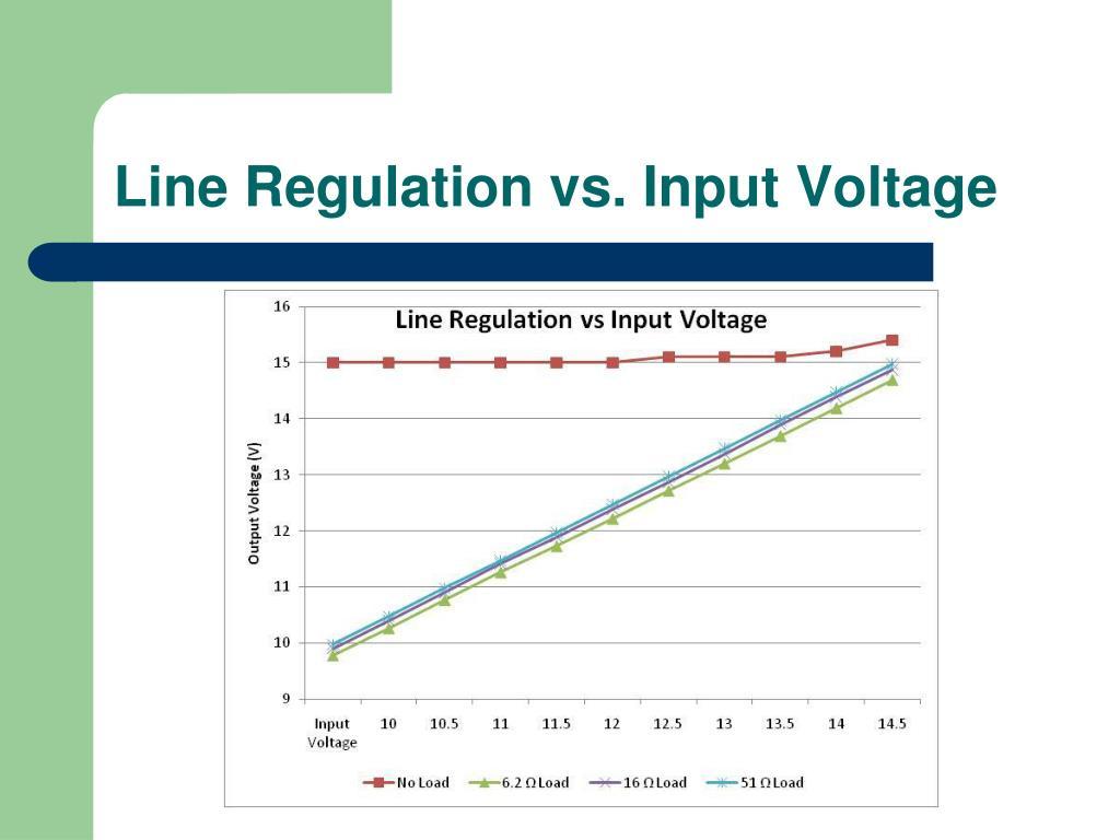 Line Regulation vs. Input Voltage