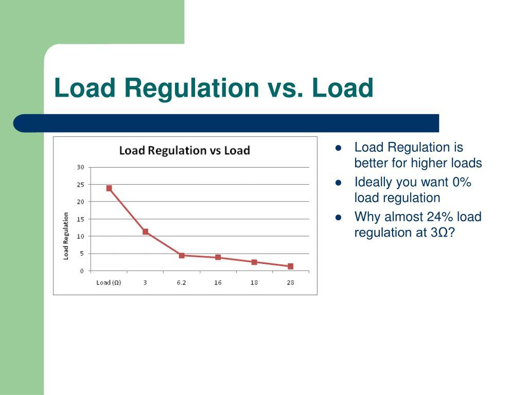 Load Regulation vs. Load