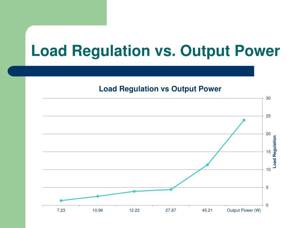 Load Regulation vs. Output Power