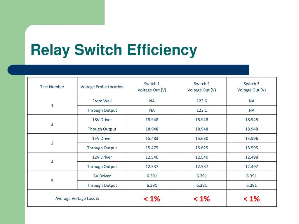 Relay Switch Efficiency