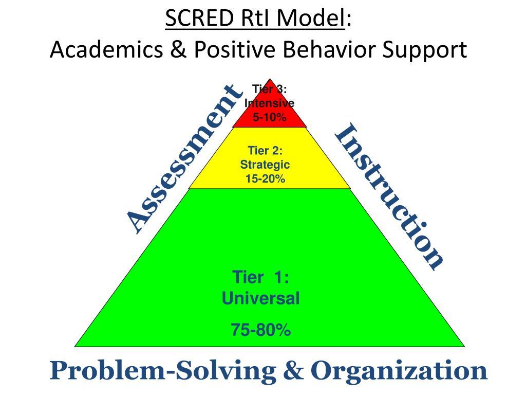 SCRED RtI Model