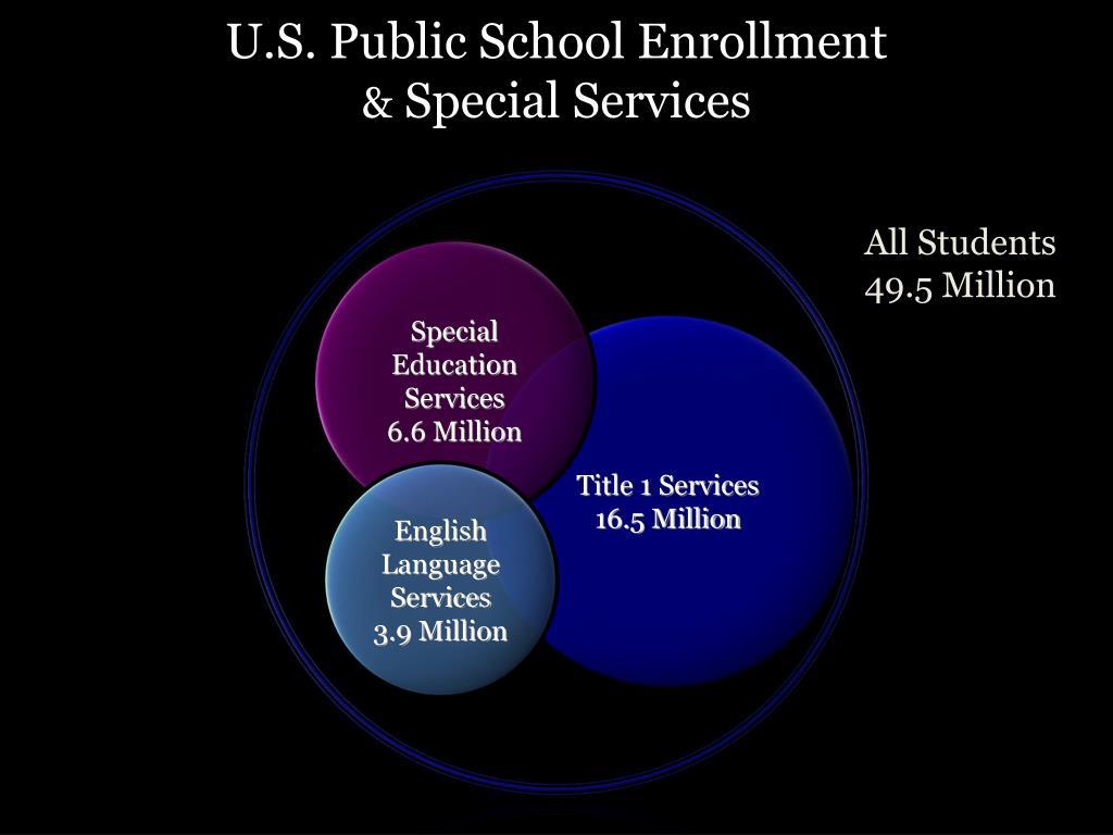 U.S. Public School Enrollment
