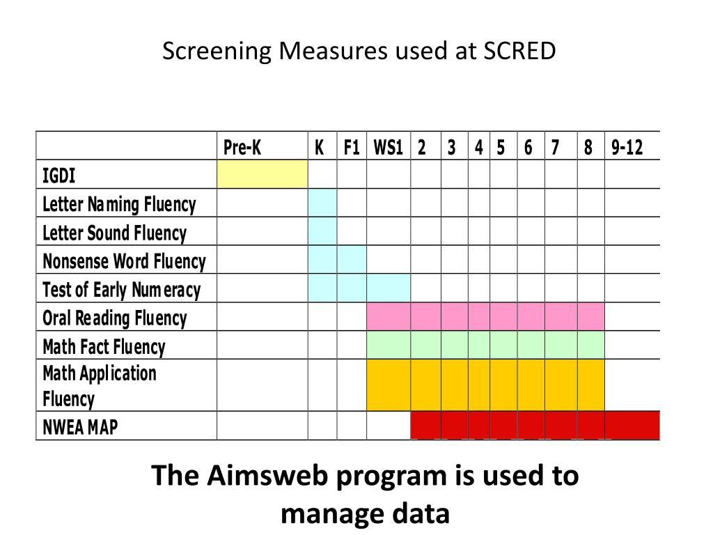Screening Measures used at SCRED