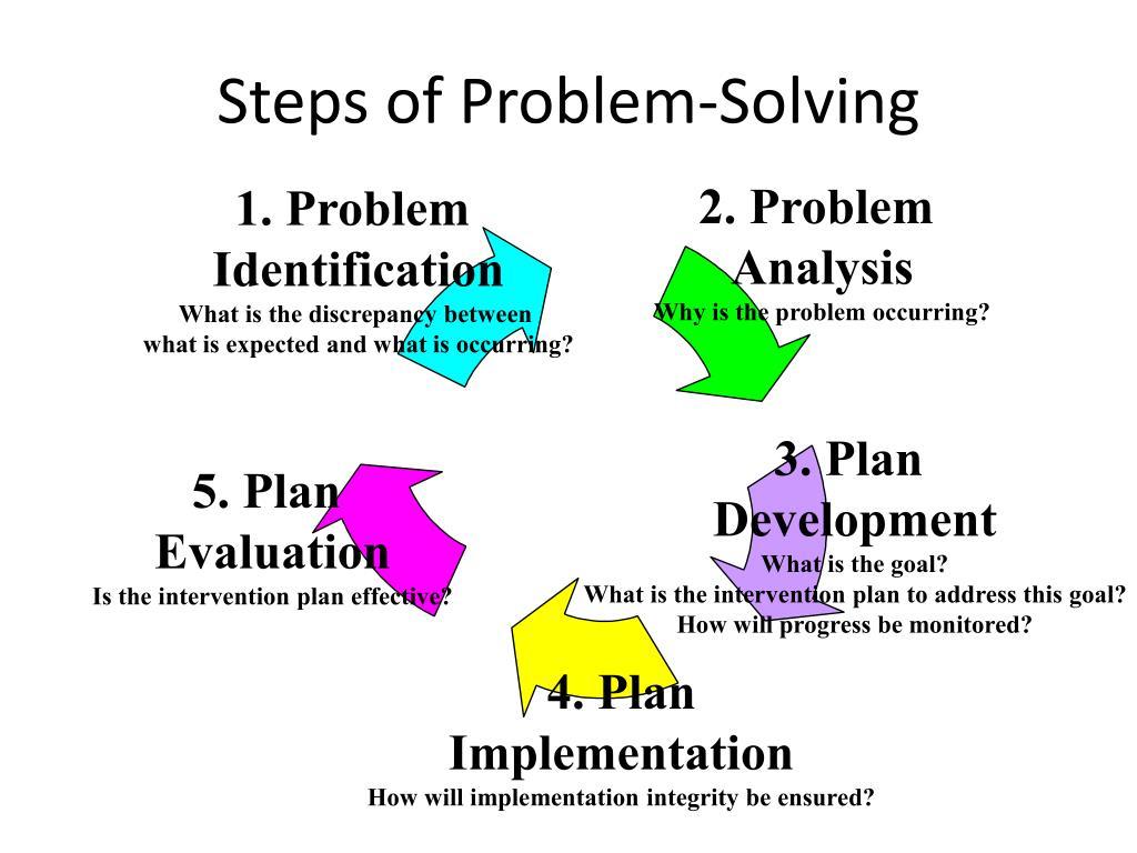 Steps of Problem-Solving