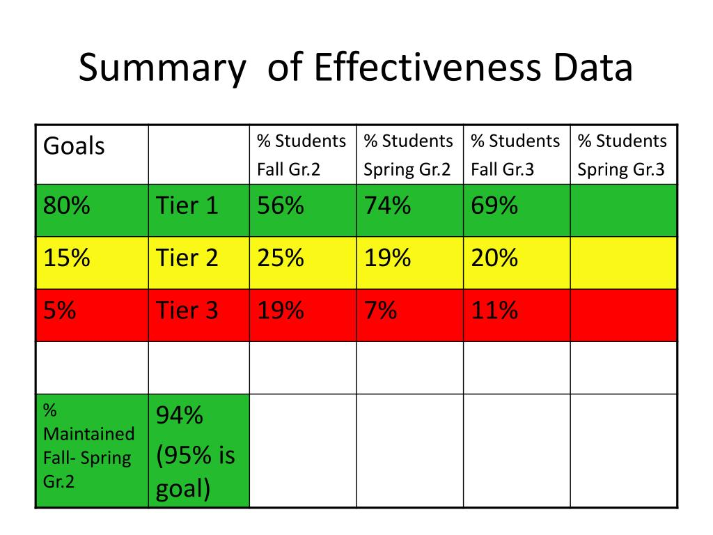 Summary  of Effectiveness Data