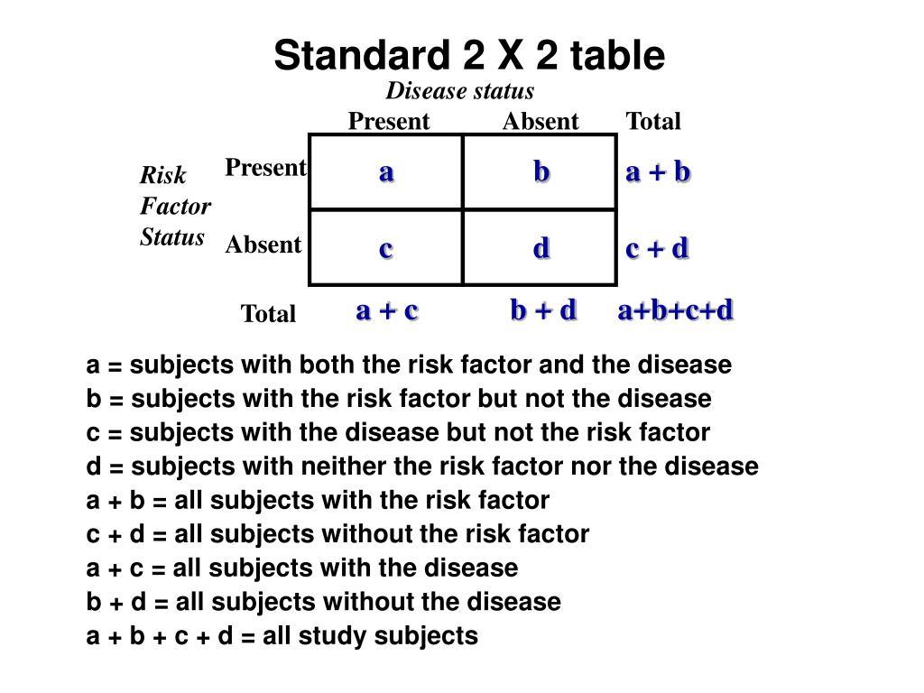 Disease status