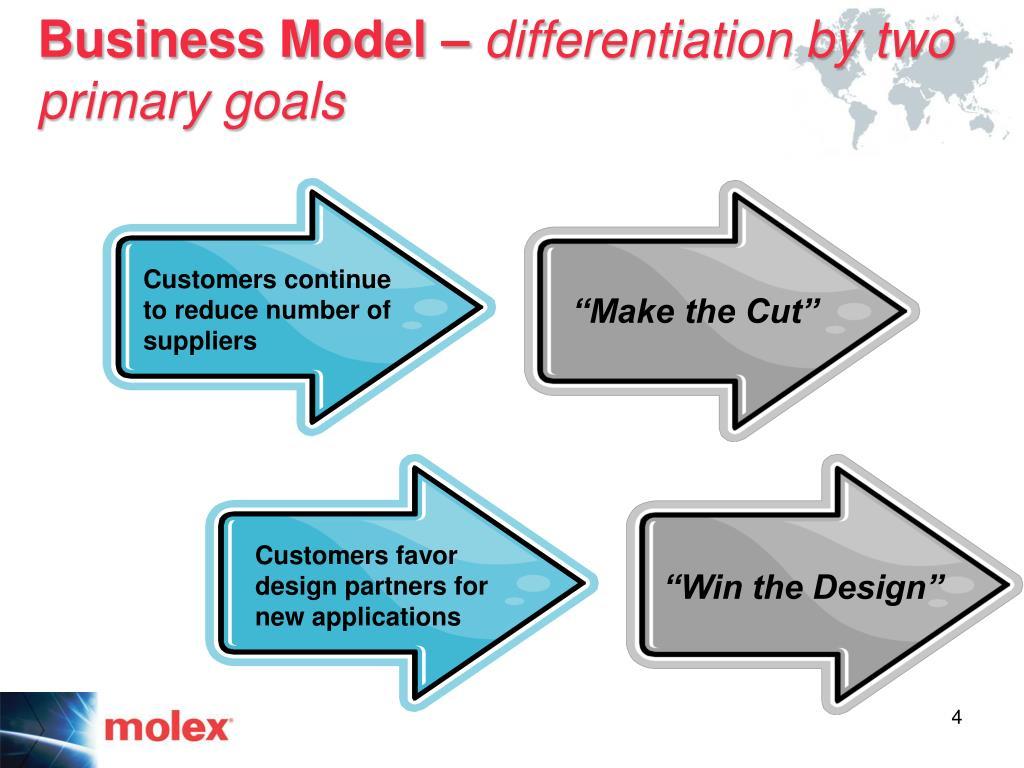 Business Model –