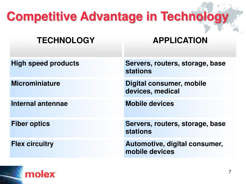 Competitive Advantage in Technology