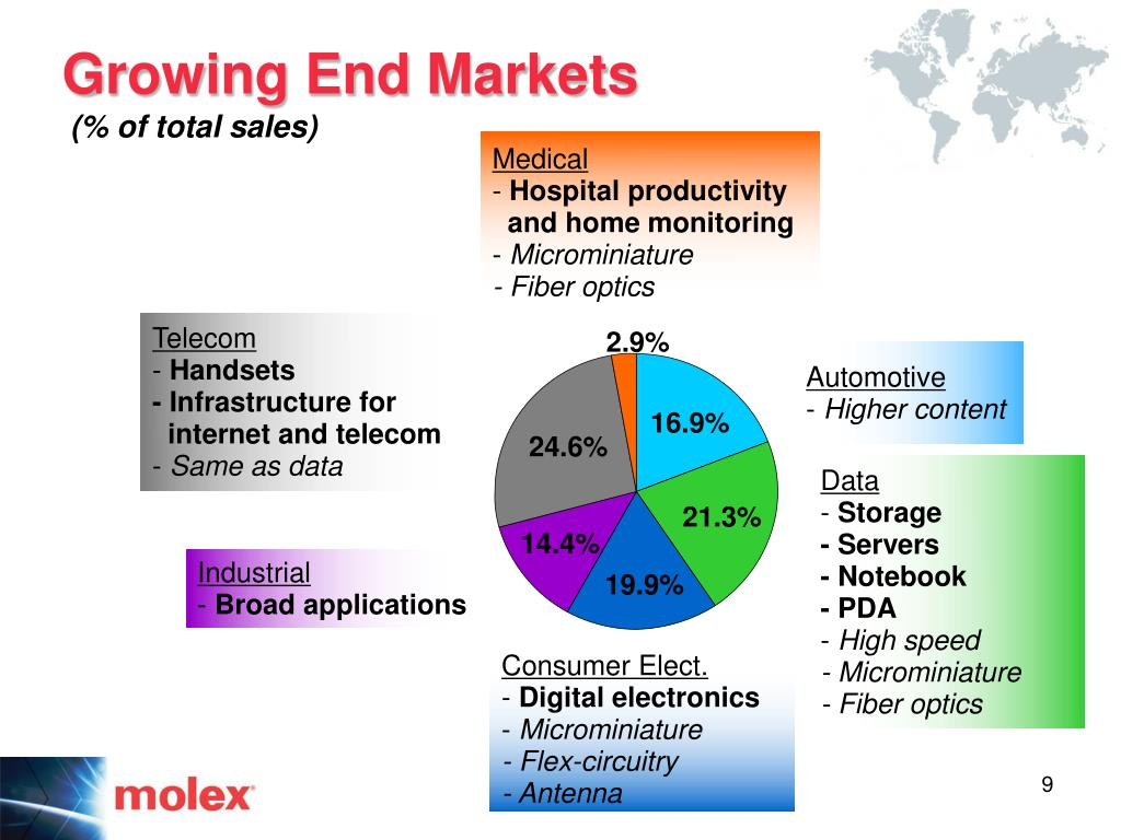 Growing End Markets