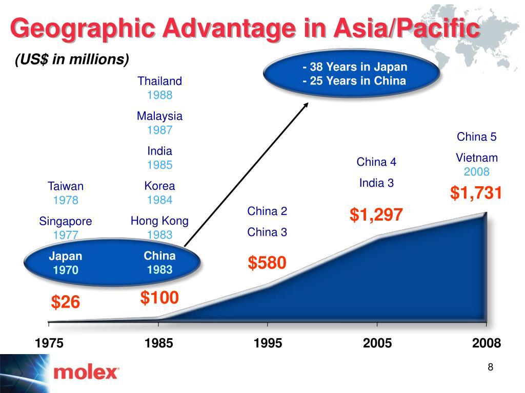 Geographic Advantage in Asia/Pacific