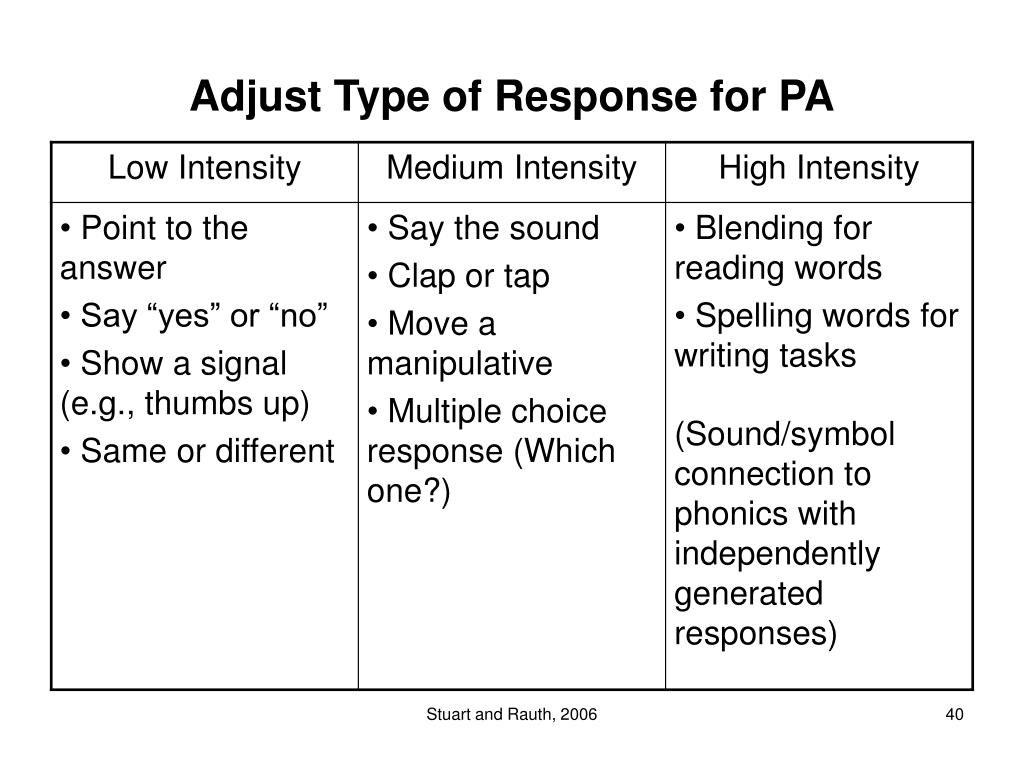 Adjust Type of Response for PA