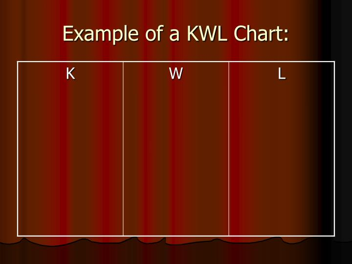 Example of a KWL Chart: