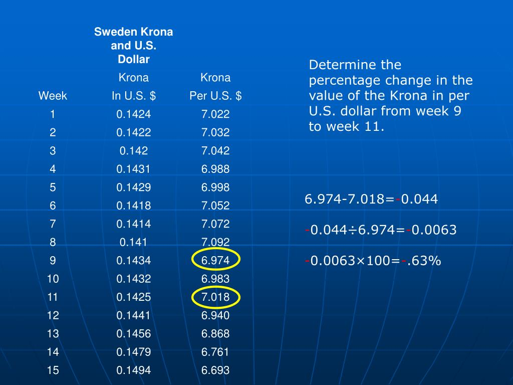 Determine the percentage change in the value of the Krona in per U.S. dollar from week 9 to week 11.