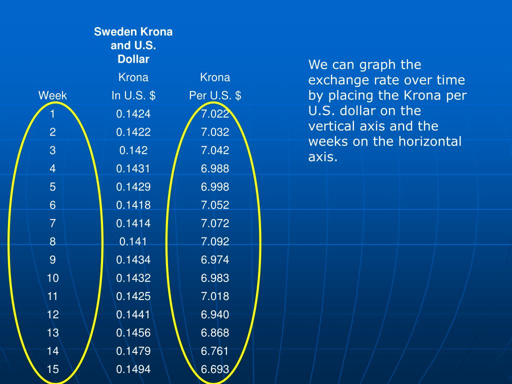 We can graph the exchange rate over time by placing the Krona per U.S. dollar on the vertical axis and the weeks on the horizontal axis.