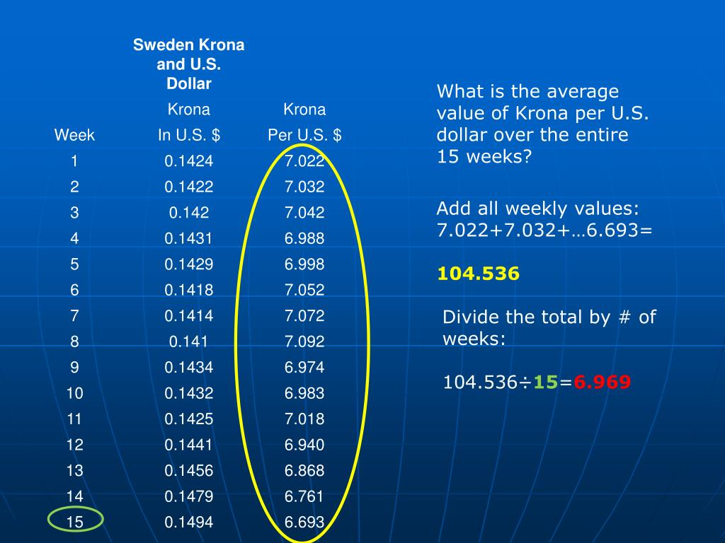 What is the average value of Krona per U.S. dollar over the entire 15 weeks?