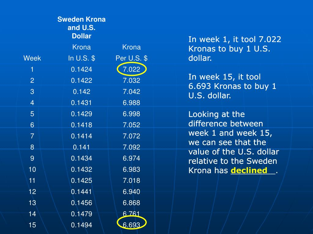 In week 1, it tool 7.022 Kronas to buy 1 U.S. dollar.