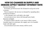 how do changes in supply and demand affect market interest rate