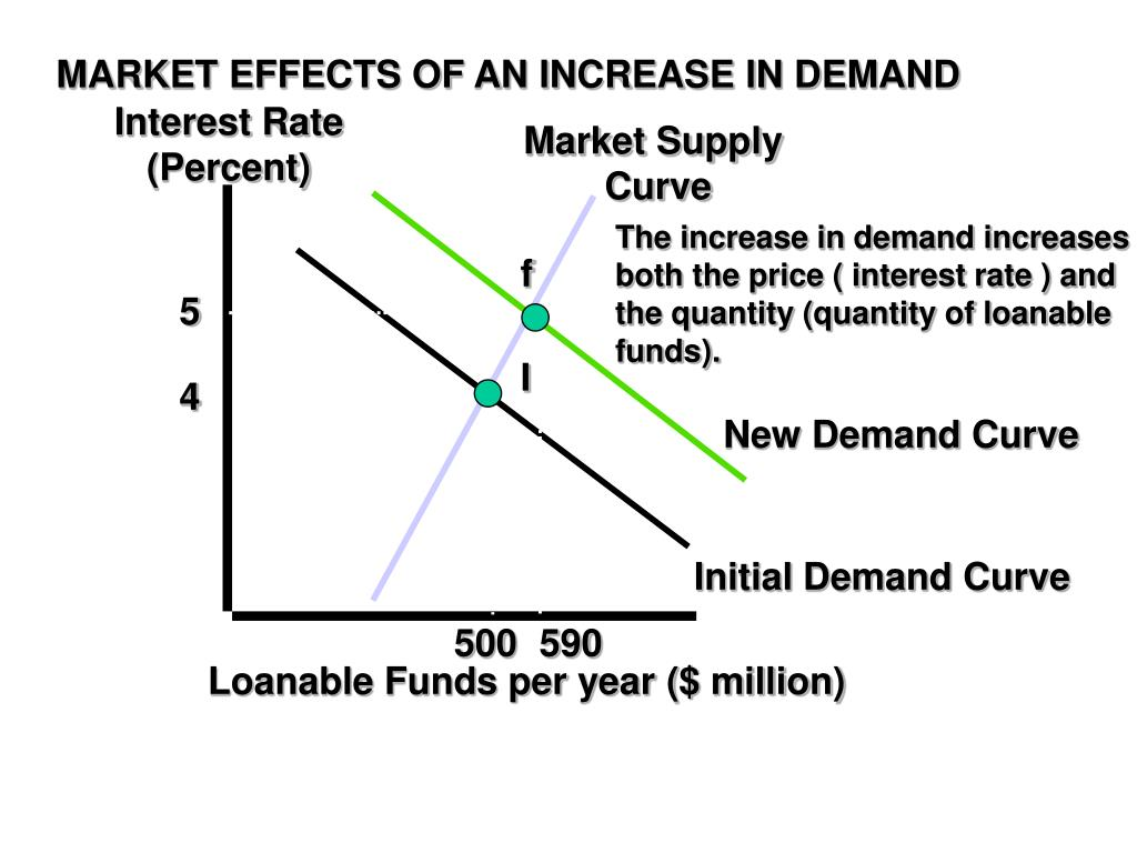 MARKET EFFECTS OF AN INCREASE IN DEMAND