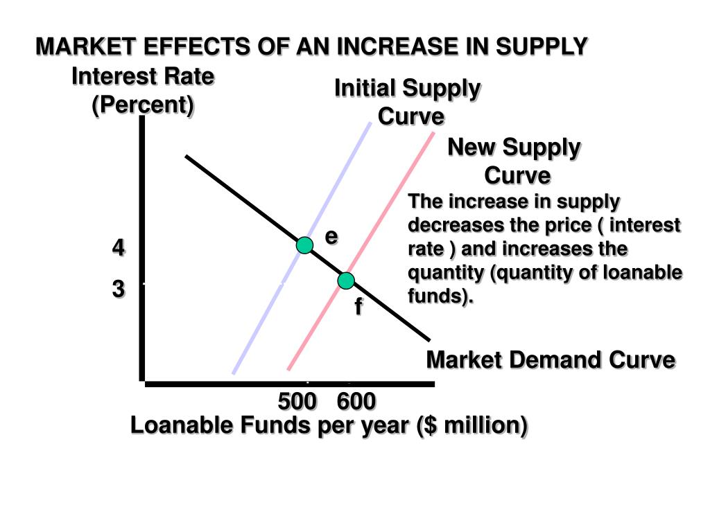 MARKET EFFECTS OF AN INCREASE IN SUPPLY