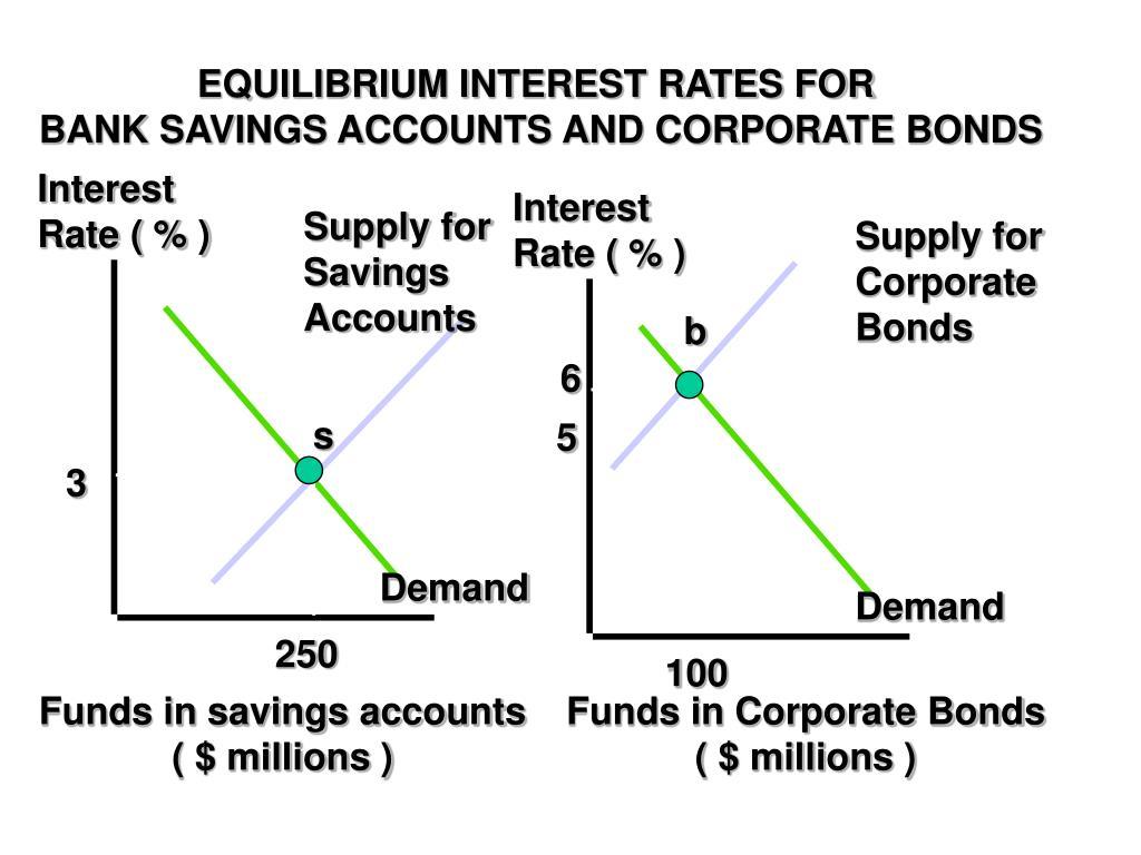 EQUILIBRIUM INTEREST RATES FOR