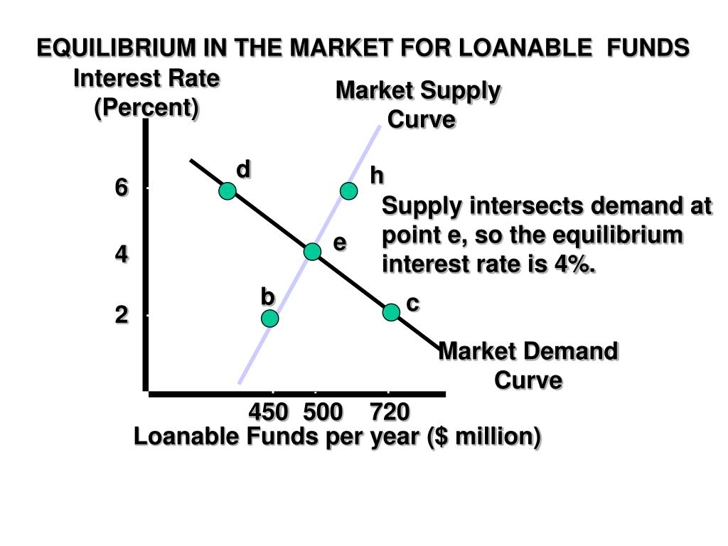 EQUILIBRIUM IN THE MARKET FOR LOANABLE  FUNDS